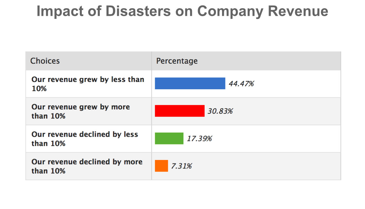 Impact of Disasters on Company Revenue 2018 chart